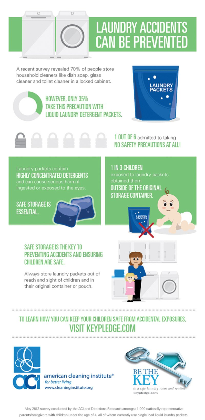 Laundry Packet Safety 101